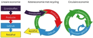circulaire_economie_uitgelegd
